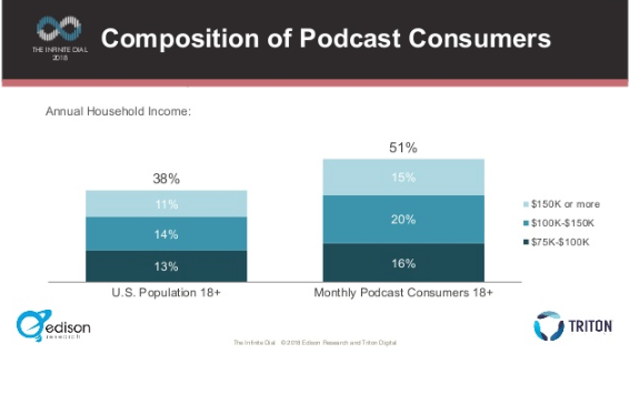 Is a Podcast a Good Way for You to Reach Customers? | BBG&G Advertising